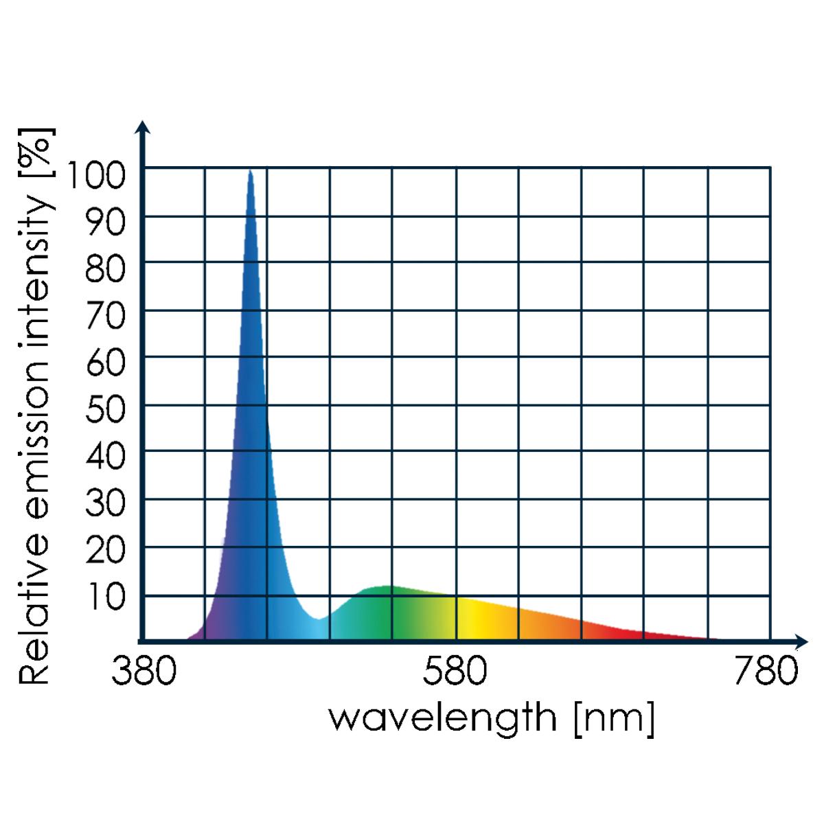 Tunze 8850.000 LED full spectrum